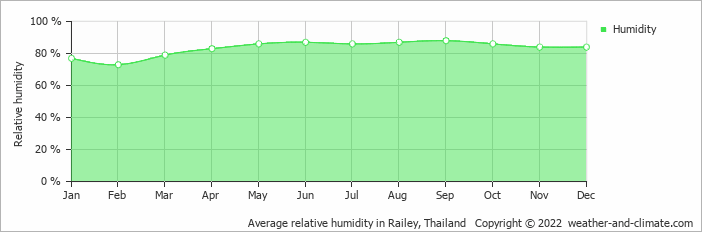 Average relative humidity in Railey, Thailand   Copyright © 2019 www.weather-and-climate.com