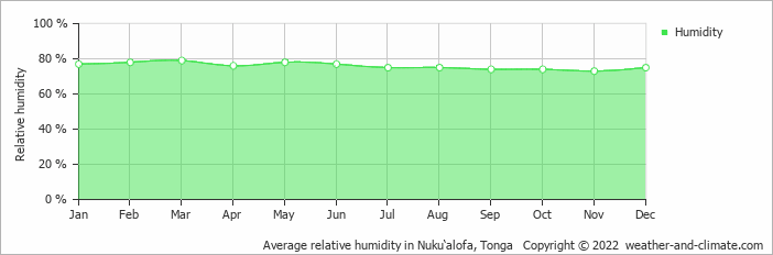 Average relative humidity in Nuku'alofa, Tonga   Copyright © 2020 www.weather-and-climate.com