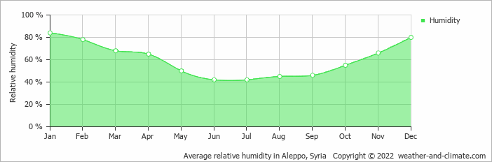 Average relative humidity in Aleppo, Syria   Copyright © 2020 www.weather-and-climate.com