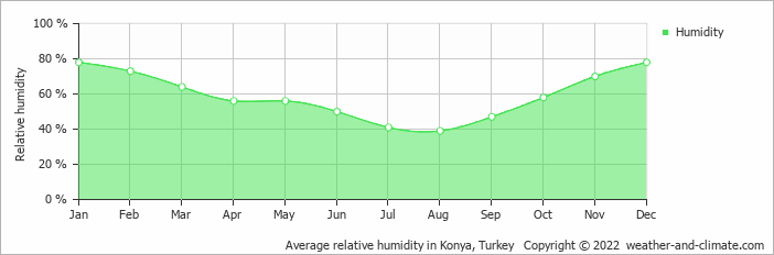 Average relative humidity in Konya, Turkey   Copyright © 2019 www.weather-and-climate.com
