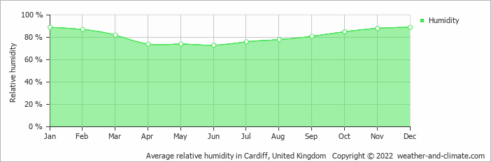 Average relative humidity in Cardiff, United Kingdom   Copyright © 2020 www.weather-and-climate.com