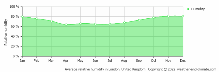 Average relative humidity in London, United Kingdom   Copyright © 2020 www.weather-and-climate.com