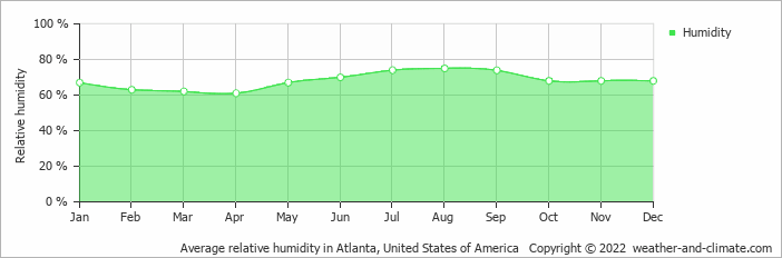 Average relative humidity in Atlanta, United States of America   Copyright © 2019 www.weather-and-climate.com