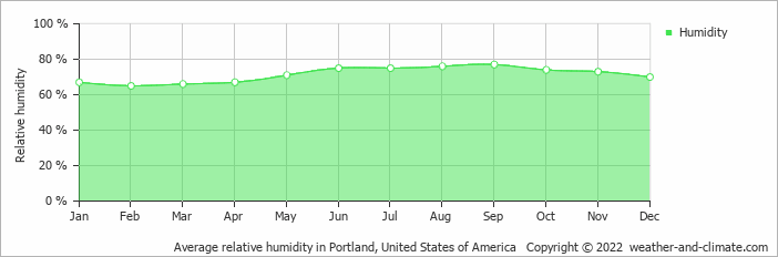 Climate And Average Monthly Weather In Biddeford Maine United States Of America