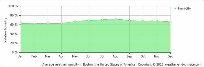 [Image: average-relative-humidity-united-states-...boston.png]