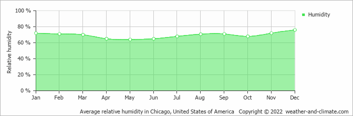 Average relative humidity in Chicago, United States of America   Copyright © 2020 www.weather-and-climate.com