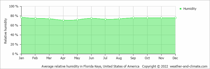 Average relative humidity in Miami, United States of America   Copyright © 2020 www.weather-and-climate.com