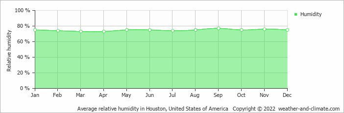 Average relative humidity in Houston, United States of America   Copyright © 2019 www.weather-and-climate.com