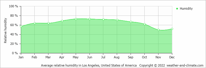 Average relative humidity in Los Angeles, United States of America   Copyright © 2019 www.weather-and-climate.com
