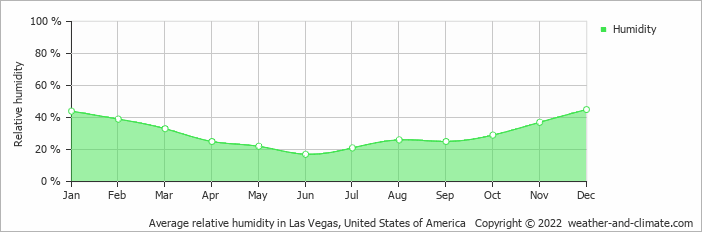 Climate And Average Monthly Weather In Las Vegas Nevada United States Of America