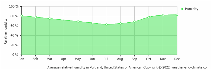 Average Humidity In Mcminnville Oregon
