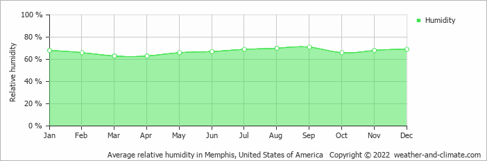 Average relative humidity in Memphis, United States of America   Copyright © 2020 www.weather-and-climate.com