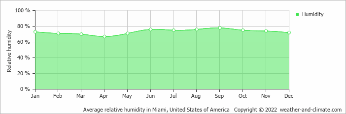 Average relative humidity in Miami, United States of America   Copyright © 2019 www.weather-and-climate.com