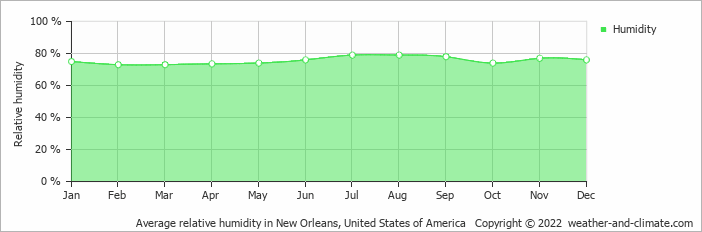 Average relative humidity in New Orleans, United States of America   Copyright © 2019 www.weather-and-climate.com