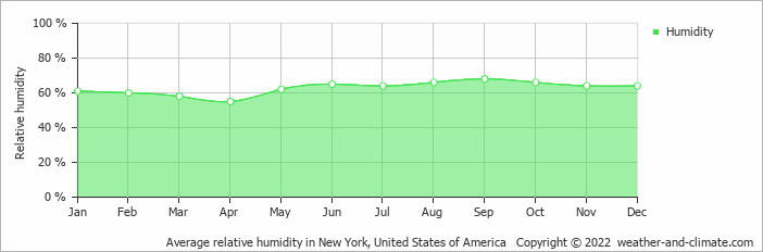Average relative humidity in New York, United States of America   Copyright © 2013 www.weather-and-climate.com