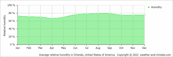 Average relative humidity in Orlando, United States of America   Copyright © 2019 www.weather-and-climate.com