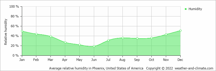 Climate And Average Monthly Weather In Phoenix United States Of - Average winter temperature in arizona
