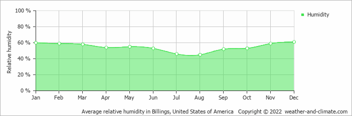 Average Monthly Humidity In Red Lodge Montana United States Of America