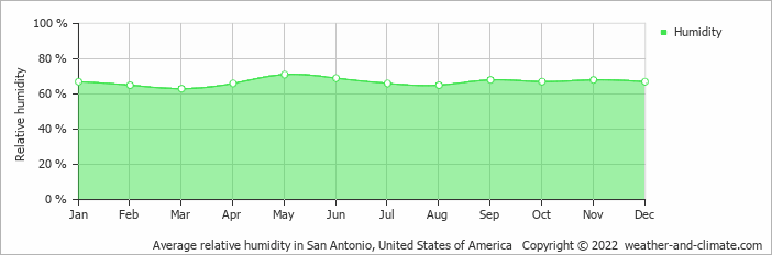 Average relative humidity in San Antonio, United States of America   Copyright © 2020 www.weather-and-climate.com
