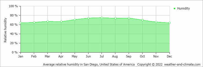 Average relative humidity in San Diego, United States of America   Copyright © 2020 www.weather-and-climate.com