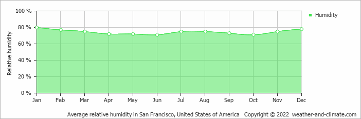 Average relative humidity in San Francisco, United States of America   Copyright © 2017 www.weather-and-climate.com