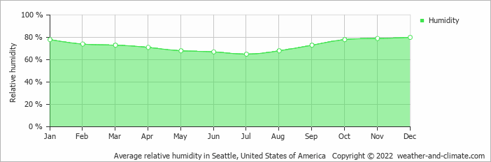 Average relative humidity in Seattle, United States of America   Copyright © 2019 www.weather-and-climate.com