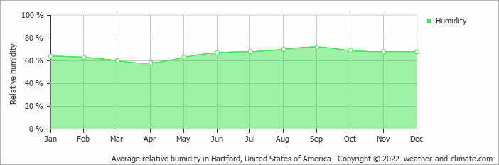 Average relative humidity in Hartford, United States of America   Copyright © 2020 www.weather-and-climate.com