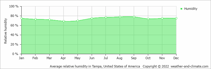 Average relative humidity in Tampa, United States of America   Copyright © 2020 www.weather-and-climate.com