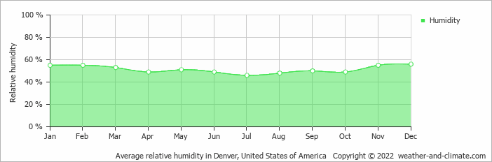 average monthly humidity in thornton colorado united states of america average monthly humidity in thornton