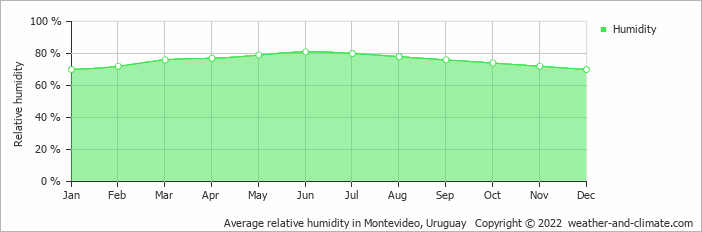 Average relative humidity in Montevideo, Uruguay   Copyright © 2018 www.weather-and-climate.com