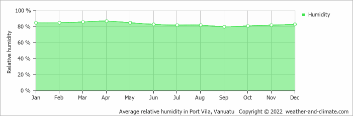 Average relative humidity in Port Vila, Vanuatu   Copyright © 2019 www.weather-and-climate.com