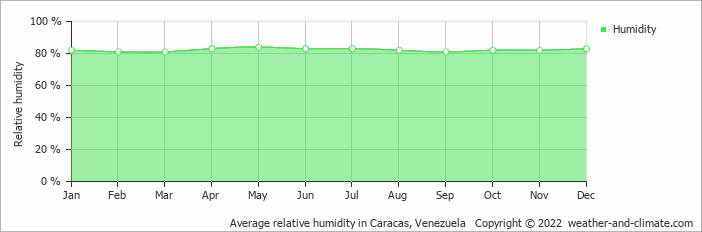 Average relative humidity in Caracas, Venezuela   Copyright © 2020 www.weather-and-climate.com
