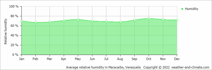 Average relative humidity in Maracaibo, Venezuela   Copyright © 2019 www.weather-and-climate.com