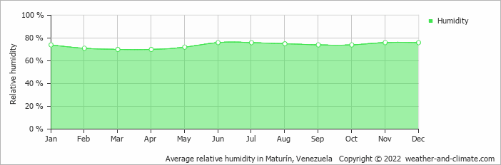 Average relative humidity in Maturin, Venezuela   Copyright © 2019 www.weather-and-climate.com