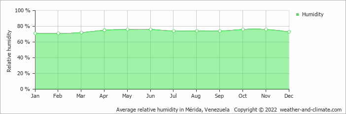 Average relative humidity in Merida, Venezuela   Copyright © 2019 www.weather-and-climate.com