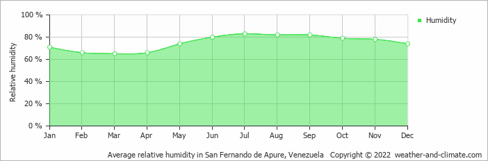 Average relative humidity in San Fernando, Venezuela   Copyright © 2019 www.weather-and-climate.com