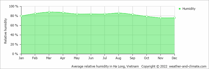 Average relative humidity in Ha Long, Vietnam   Copyright © 2019 www.weather-and-climate.com