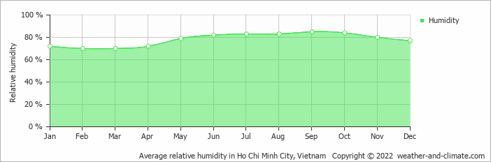 Average relative humidity in Ho Chi Minh City, Vietnam   Copyright © 2017 www.weather-and-climate.com
