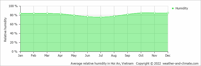 Average relative humidity in Hoi An, Vietnam   Copyright © 2020 www.weather-and-climate.com