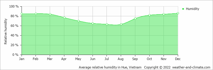 Average relative humidity in Hue, Vietnam   Copyright © 2013 www.weather-and-climate.com