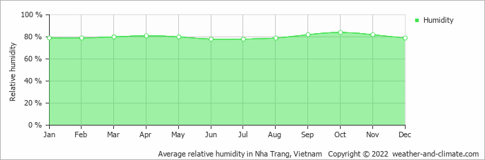 Average relative humidity in Nha Trang, Vietnam   Copyright © 2017 www.weather-and-climate.com