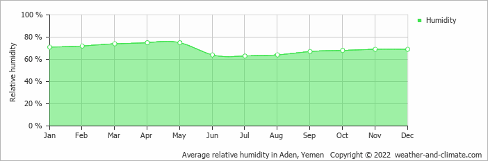 Average relative humidity in Aden, Yemen   Copyright © 2019 www.weather-and-climate.com