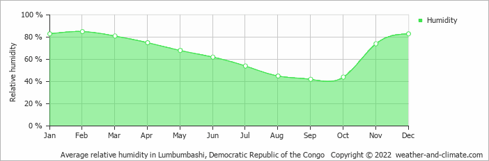 Average relative humidity in Lumbumbashi, Congo-Kinshasa   Copyright © 2020 www.weather-and-climate.com