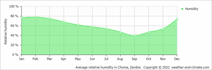 Average relative humidity in Choma, Zambia   Copyright © 2020 www.weather-and-climate.com