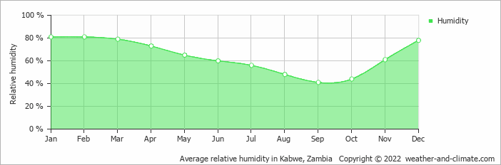 Average relative humidity in Kabwe, Zambia   Copyright © 2019 www.weather-and-climate.com