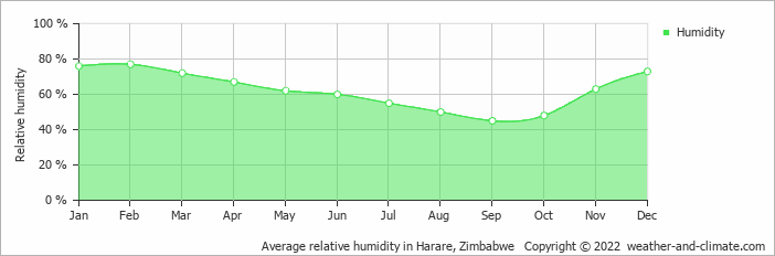 Average relative humidity in Harare, Zimbabwe   Copyright © 2020 www.weather-and-climate.com