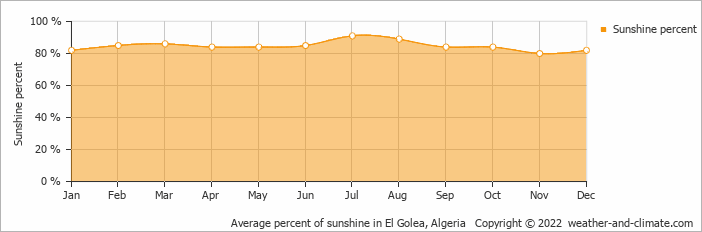 Average percent of sunshine in El Golea, Algeria   Copyright © 2017 www.weather-and-climate.com