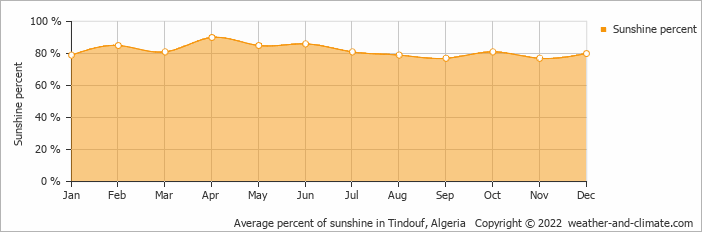 Average percent of sunshine in Tindouf, Algeria   Copyright © 2018 www.weather-and-climate.com