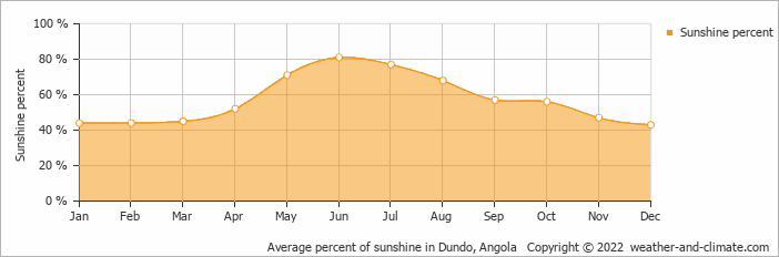Average percent of sunshine in Dundo, Angola   Copyright © 2020 www.weather-and-climate.com