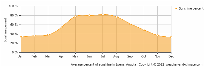 Average percent of sunshine in Luena, Angola   Copyright © 2018 www.weather-and-climate.com